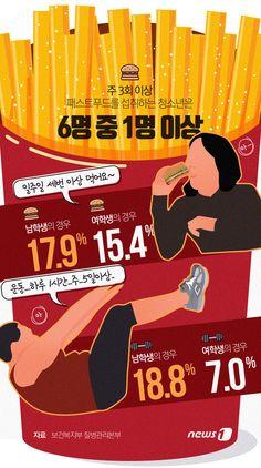 [그래픽뉴스] 청소년 패스트푸드 섭취 꾸준히 증가 http://www.news1.kr/photos/details/?2219422 Designer, Jinmo Choi.  #inforgraphic #inforgraphics #design #graphic #graphics #인포그래픽 #뉴스1 #뉴스원 [© 뉴스1코리아(news1.kr), 무단 전재 및 재배포 금지]