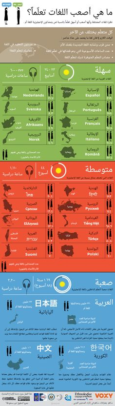 What are the hardest languages to learn? .. An Arabic infographic