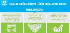 Pregled rezultata Posao.ba godišnje analize tržišta rada BiH za 2014. godinu.