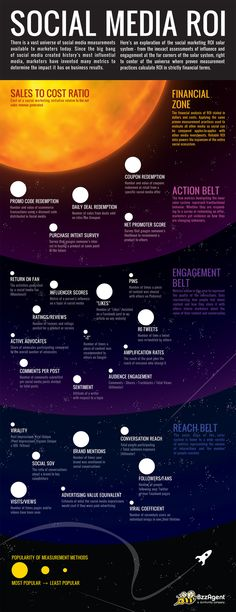 The Social Media ROI Solar System [Infographic] , Social Marketing Insights