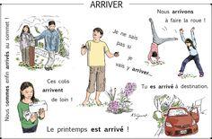 Verbes francais aux sens multiples French Tenses, French Verbs, French Grammar, French Phrases, French Language Lessons, French Language Learning, French Lessons, Foreign Language, French Expressions