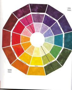 Color wheel. Warm & Cool tones. What goes well together. Anyone who's taken art has seen this. :)