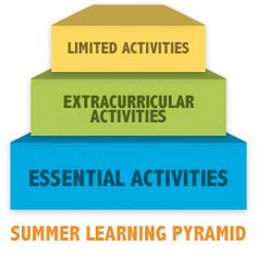 """Try the Summer Learning Pyramid to Banish Boredom"" on Virtual Learning Connections http://www.connectionsacademy.com/blog/posts/2013-06-14/Try-the-Summer-Learning-Pyramid-to-Banish-Boredom.aspx #summerlearning"