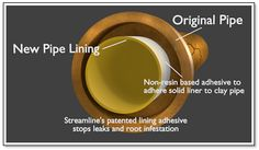 Pipe Repair : Rather than trying to make running repairs (ultimately ineffective) on your existing pipes and drains, Streamline replaces them with a new core pipe - referred to as pipe lining.