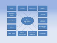Stakeholder map general - this forms part of the CIM courses from The Professional Academy.