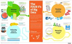 This shows you the 4 V's of Big Data today. Volume, Variety, Velocity, Veracity, and how they each have their input of Big Data