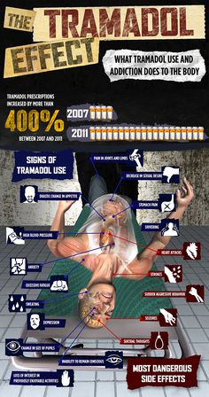 The Tramadol Effect Infographic