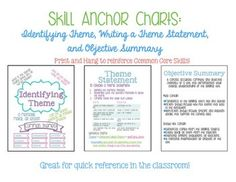 Use This Anchor Chart To Remind Students Of What To Include In An