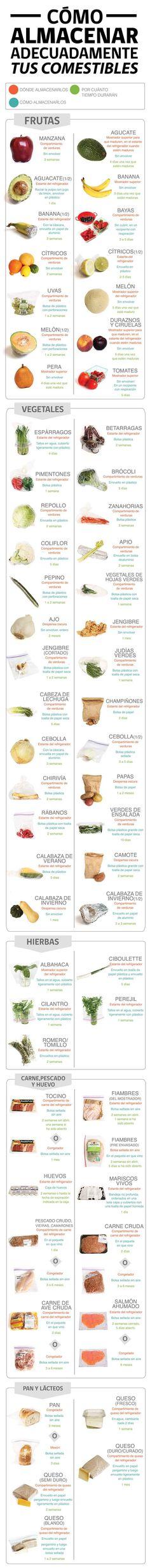 El almacenamiento de alimentos en casa. #alimentos #infografia #conservación