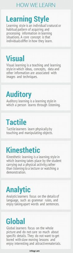 Learning Style Review  Visual, Auditory, Tactile, Kinesthetic, Analytic, Global