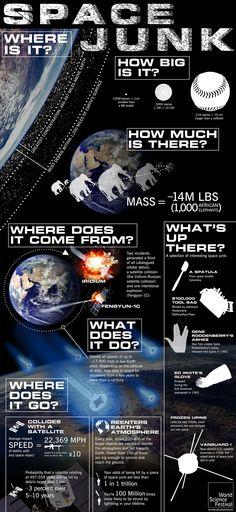 http://media.theweek.com/img/generic/Space_Junk_Infographic3LARGE.jpg