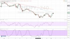 #CHFJPY Forex Forecast – Potential Downtrend Reversal #RT #FF #FX http://www.forexminute.com/chfjpy-forex-forecast-potential-downtrend-reversal/