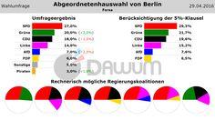 #Wahlumfrage zur #Abgeordnetenhauswahl von Berlin (Forsa - 29.04.2016) #aghw