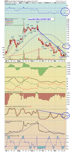 $ASTI 95c chart target here on breakout,,,chart with notes