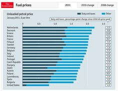 2011 Global Fuel prices and their taxes. Wealthy nations pay less. US the lowest. Low gas taxes allow for more price spikes.