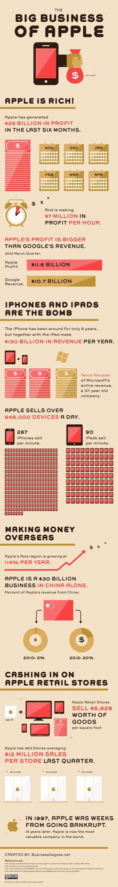 Apple made an innovative product and marketed their product perfectly and now they're making record profit. Apple is a perfect example for students to understand how one product and perfect planning can result in unbelievable success. This infographic will take you through just how much Apple and its iPhone keeps putting in the bank.