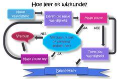 Wiskunde in Afrikaans As, Afrikaans, Afrikaans Language