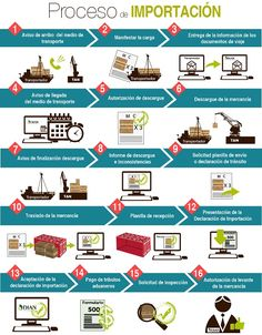 Conoce el proceso de importación Digital Marketing Strategy, Business Marketing, Chain Rule, Supply Chain Logistics, Warehouse Logistics, Warehouse Management, Classroom Images, Industrial Engineering, Accounting And Finance