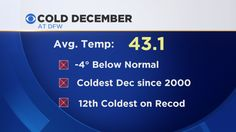 Here's how cold this December has been! « CBS Dallas / Fort Worth