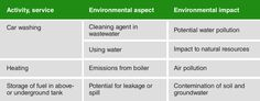 ISO 14001 environmental aspects: 4 steps in identification | 14001Academy