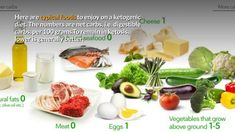 IntroductionOne of the less-discussed aspects of taking up the keto diet is how difficult the first three weeks can be. Everyone setting out on their keto j Ketogenic Diet Plan, Ketogenic Diet For Beginners, Keto Meal Plan, Diet Meal Plans, Diet Ketogenik, Lchf Diet, Low Carb Diet, Diet Menu, Diet Foods