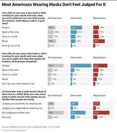 Source: HuffPost / YouGov poll