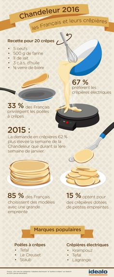 A crepe recipe (that might make more crepes than the last one) and some statistics about la chandeleur im 2016 French Teacher, Teaching French, Crêpe Recipe, Food In French, Crepes Party, Learn French Fast, French Practice, French Education, French Classroom