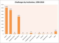 Challenges by Institution 1990-2010  http://www.ala.org/advocacy/banned/frequentlychallenged/stats#  #Bannedbooksweek