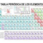 tabla-periodica-en-pdf-para-imprimir
