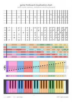 This visual demonstrates which fretboard on a guitar corresponds to which note on a piano. As you can see from this visual, some notes appear on more than one board on the guitar.