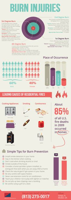Types of Burns and Common Locations Burns to the skin are a horrible injury. Even the smallest degree burns hurt badly. There are four different degrees of burns, degree, degree, Types Of Burns, 2nd Degree Burns, Burn Injury, Rn School, Health And Physical Education, Nursing Notes, Personal Injury Lawyer, Nurse Life, Website