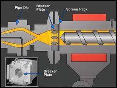 Extrusion - popular process in the plastics industry | Make Plastics Easier