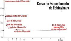 Memorização-para-estudos-curva-de-esquecimento.png (600×351)