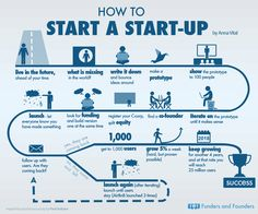 Are you living ahead of your time? Perhaps you should consider starting your own startup? Pinned by #Europass