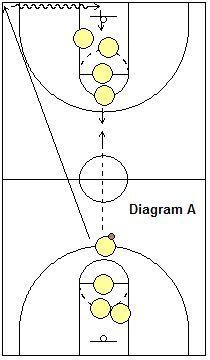 2-Line passing Drill