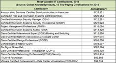 Most valuable IT certifications