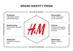 H&M - Brand Identity Prism