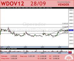 Instrumento BMF - WDOV12 - 28/09/2012 #WDOV12 #analises #bovespa