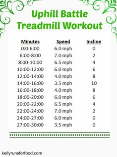 Uphill Battle Treadmill Workout - Kelly Runs For Food Best Treadmill Workout, Hill Workout, Running On Treadmill, Running Workouts, At Home Workouts, Extreme Workouts, Daily Workouts, Running Humor, Butt Workouts