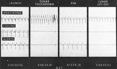 Neil Armstrong's Heart Rate During The Apollo 11 Mission