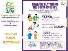 #Renewablepowersystemsdelhi shares COVID Curve status