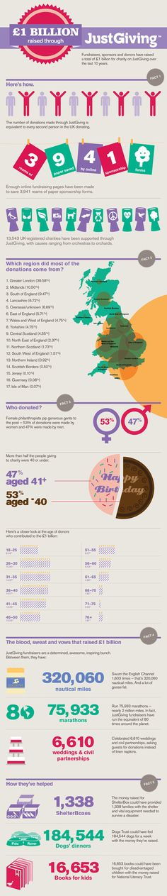 Just Giving Infographic - Emma Laura Jones