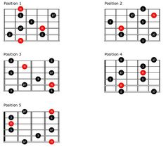 Understand how to visualize chord shapes all over the neck and learn how five simple arpeggio shapes can unlock 12 keys. Guitar Chord Chart, Guitar Tabs, Guitar Chords, Bass Guitar Straps, Guitar Scales, Jazz Guitar, Guitar Solo, Guitar Exercises, Beyond Blue
