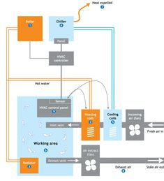 Duct Diagrams | Figure 1 - HVAC furnace and duct system | Air ...