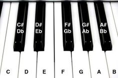 Close-up of a piano keyboard with note names.