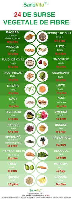 Granola, Diabetes, Fiber, Health Fitness, Motivational, Drink, Food, Medicine, Diet