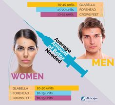 Men and women are starting to use botox at a younger age to slow down the aging process. See this botox infographic to see the different treatments used for men & women. Botox Injection Sites, Botox Injections, Botox Quotes, Excessive Underarm Sweating, Muscle Disorders, Botox Cosmetic, Aesthetic Dermatology, Facial Aesthetics, Human Body