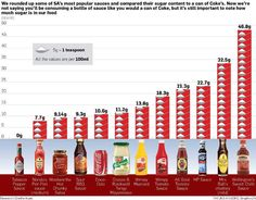 South Africa Sauces Sugar Content vs Coke Can