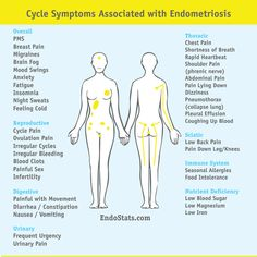 Endometriosis awareness for patients and doctors simplified by statistics Endometriosis Diagnosis, Endometriosis Awareness, Fibromyalgia, Endometriosis Quotes, Chakras, Chronic Illness, Chronic Pain, Pleural Effusion, Health Fitness