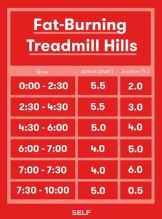 Looking for a treadmill workout that you wont totally hate? With this fat-burning treadmill routine youll increase your incline a little bit more with every interval in this workout as your speed starts to decrease. Treadmill Routine, Incline Treadmill, Treadmill Workouts, Running Workouts, Walking Workouts, Interval Workouts, Treadmill Reviews, Treadmill Running, Running Drills